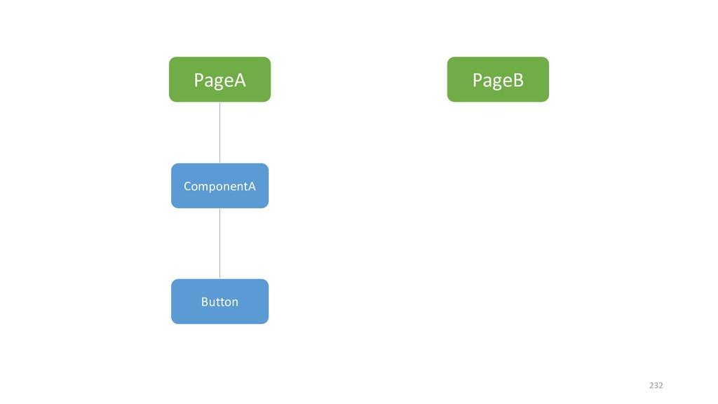 PageA PageB ComponentA Button 232