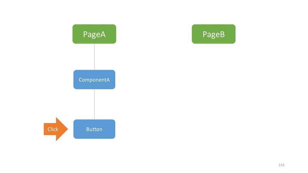 PageA PageB ComponentA Button Click 233