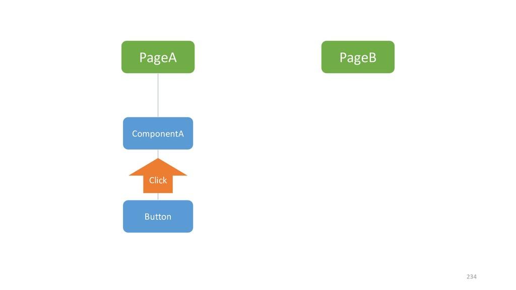 PageA PageB ComponentA Button Click 234