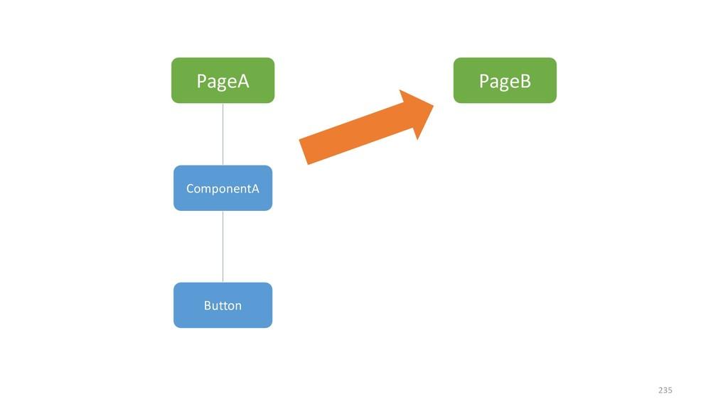 PageA PageB ComponentA Button 235