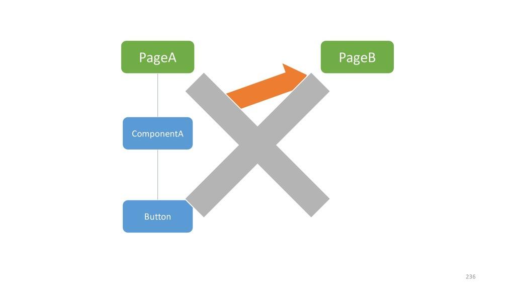 PageA PageB ComponentA Button 236