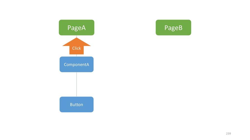 PageA PageB ComponentA Button Click 239
