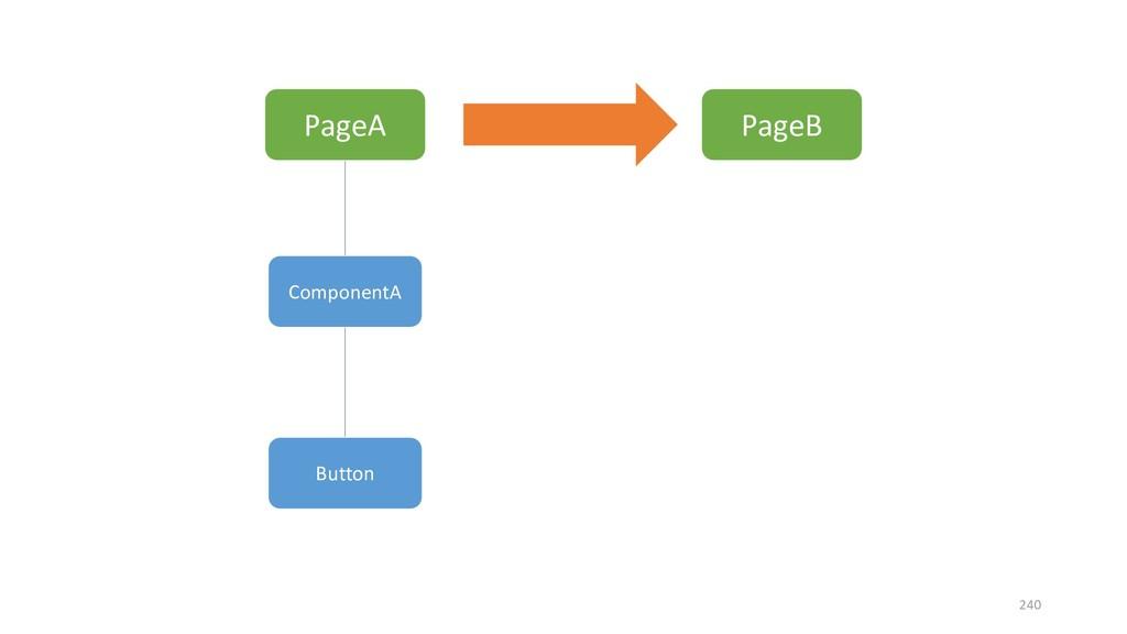 PageA PageB ComponentA Button 240