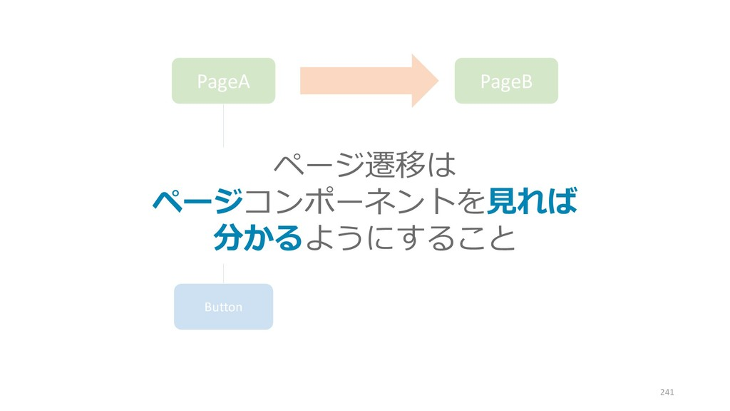 PageA PageB ComponentA Button ページ遷移は ページコンポーネント...