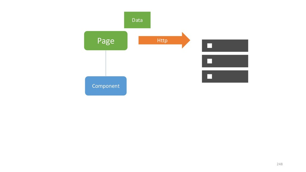 Page Component Http Data 248