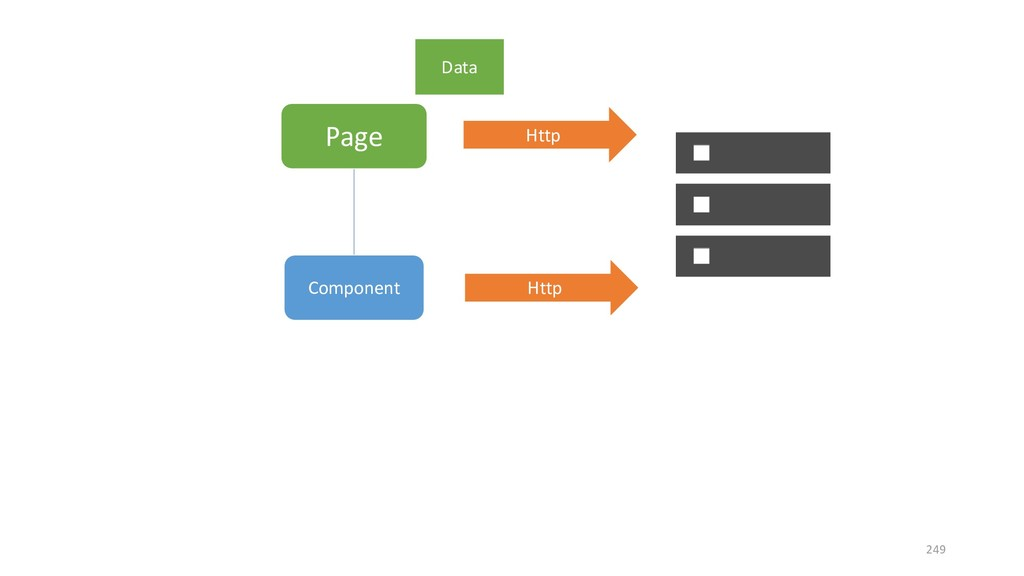 Page Component Http Http Data 249
