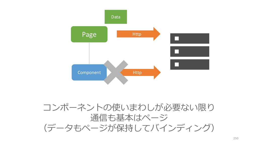 Page Component Http Http コンポーネントの使いまわしが必要ない限り 通...