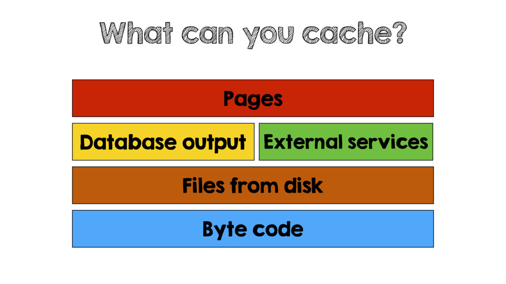 What can you cache? Byte code Database output E...