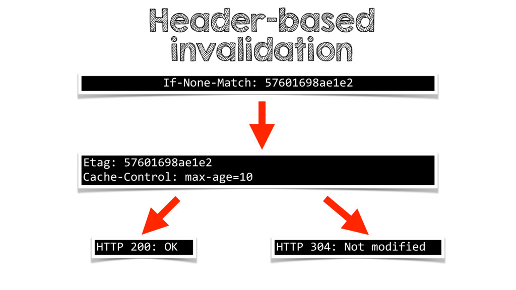 Header-based invalidation If-None-Match: 576016...