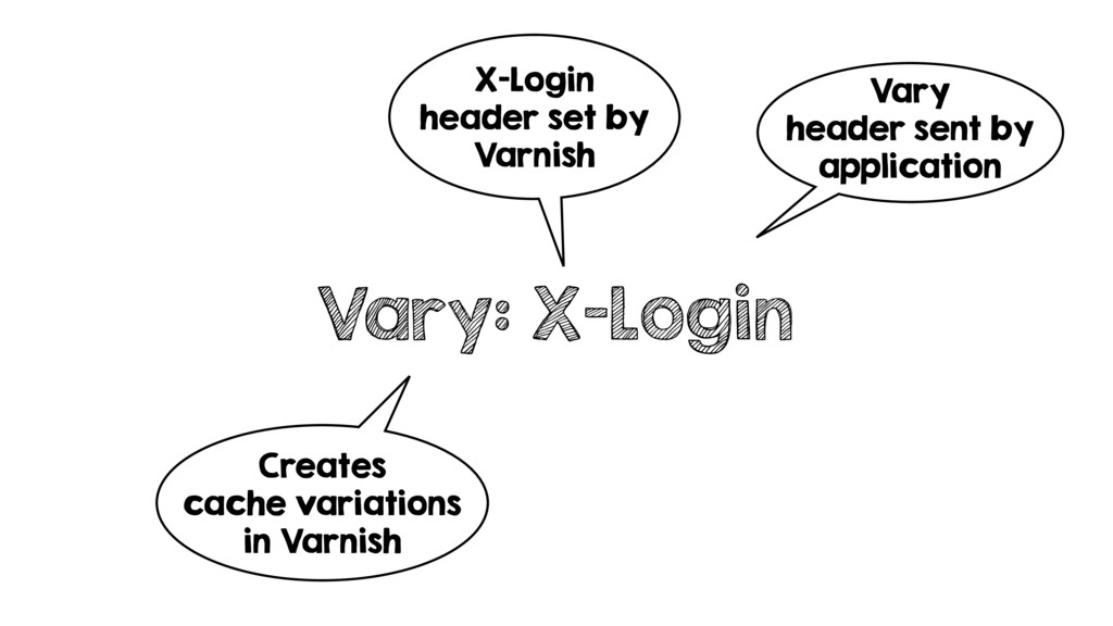 Vary: X-Login Vary header sent by application X...