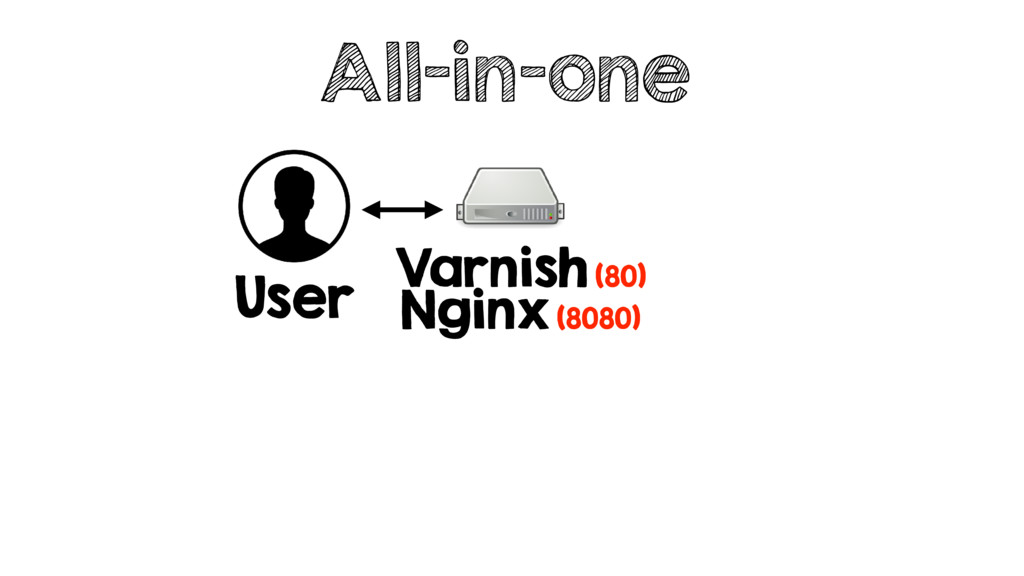All-in-one User Varnish (80) Nginx (8080)