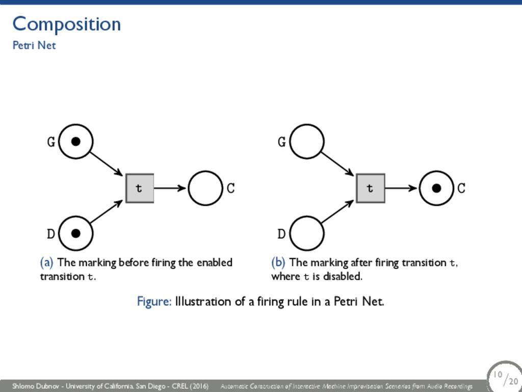 Composition Petri Net G D C t (a) The marking b...