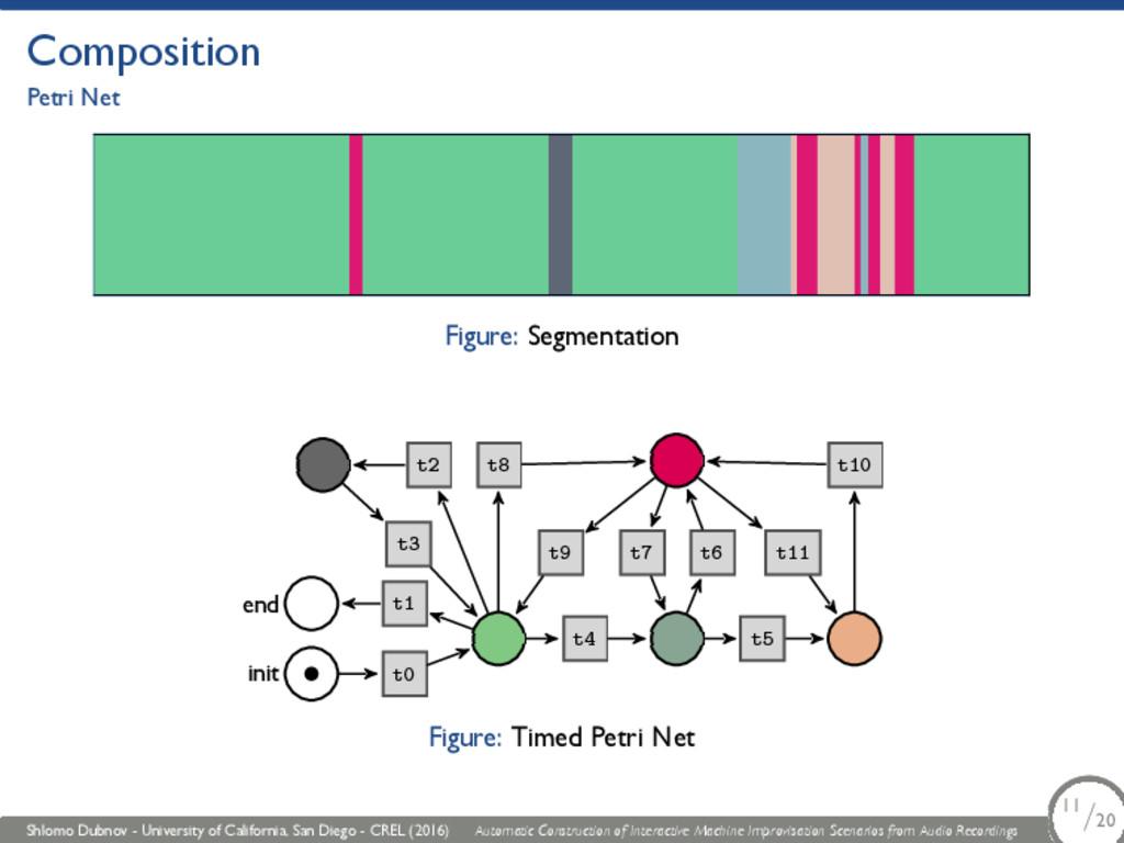Composition Petri Net Figure: Segmentation end ...