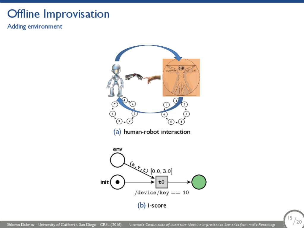 Offline Improvisation Adding environment (a) hu...