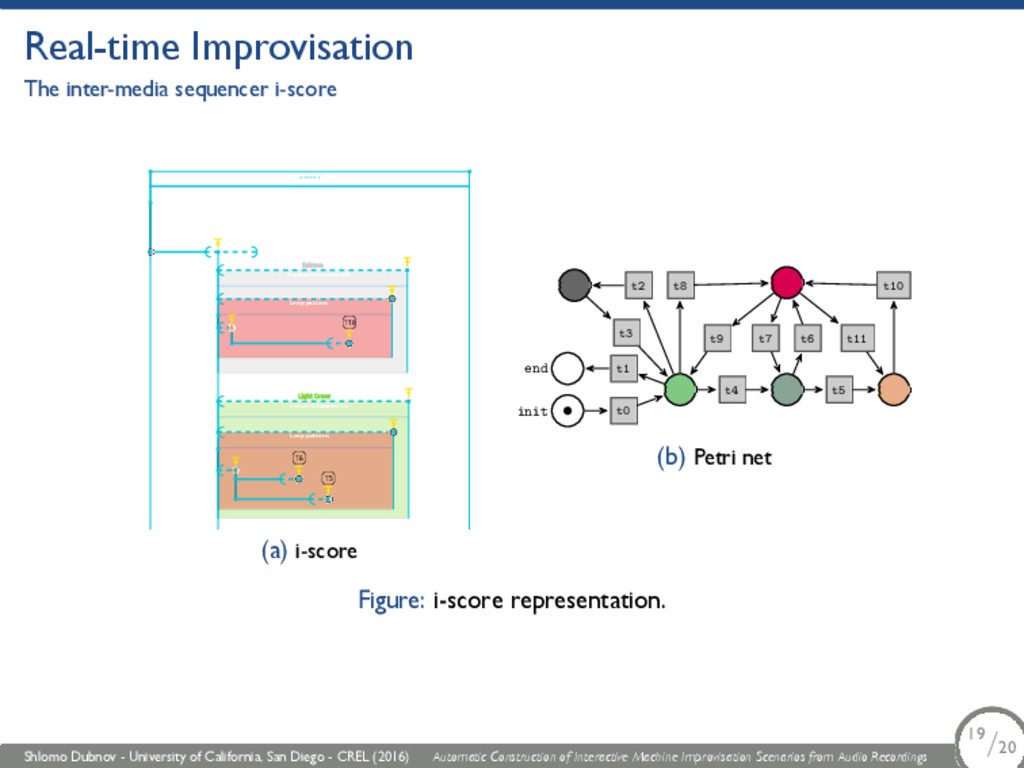 Real-time Improvisation The inter-media sequenc...