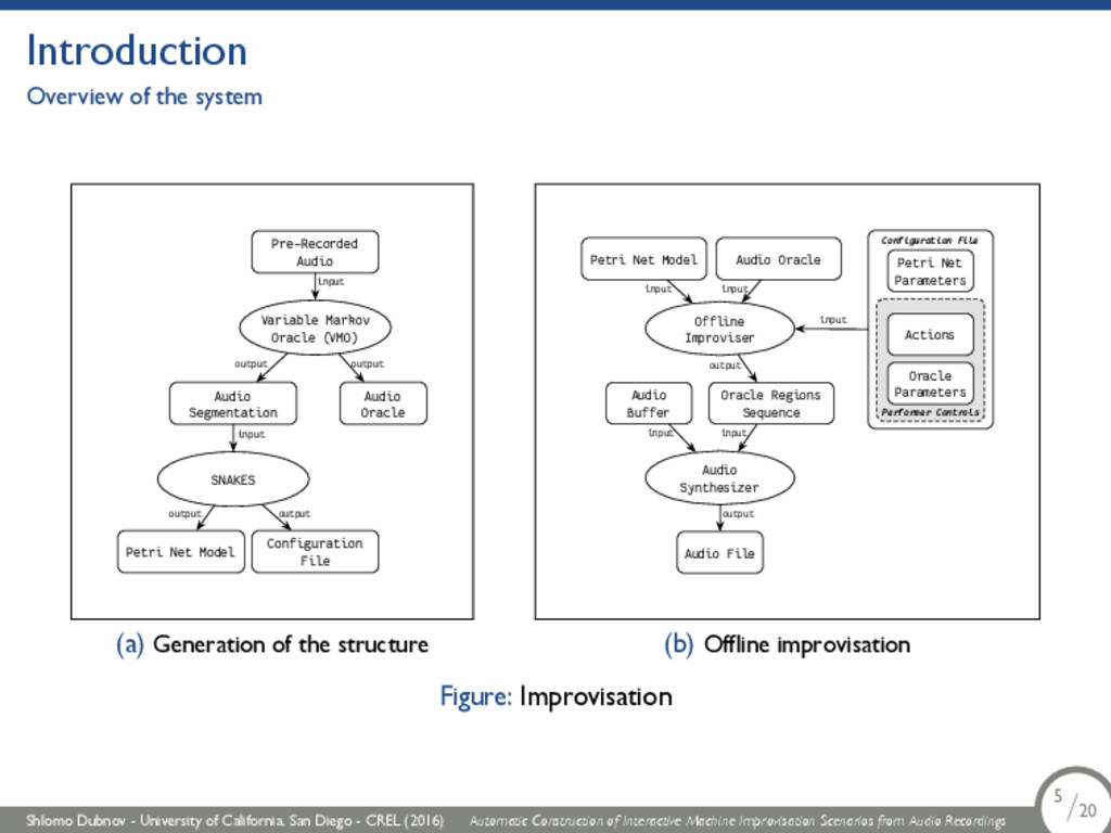 Introduction Overview of the system Pre-Recorde...