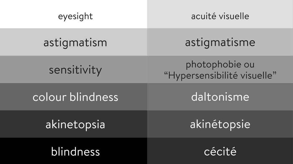 astigmatism ! sensitivity ! colour blindness...