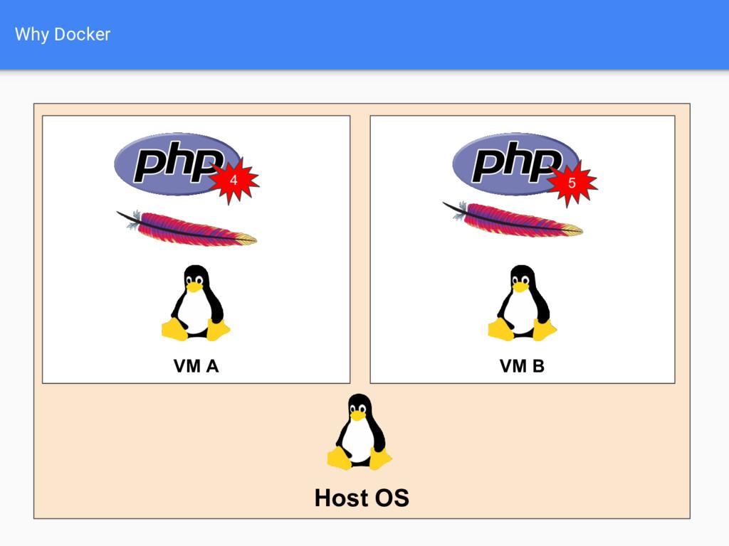 Why Docker Host OS VM A VM B 4 5