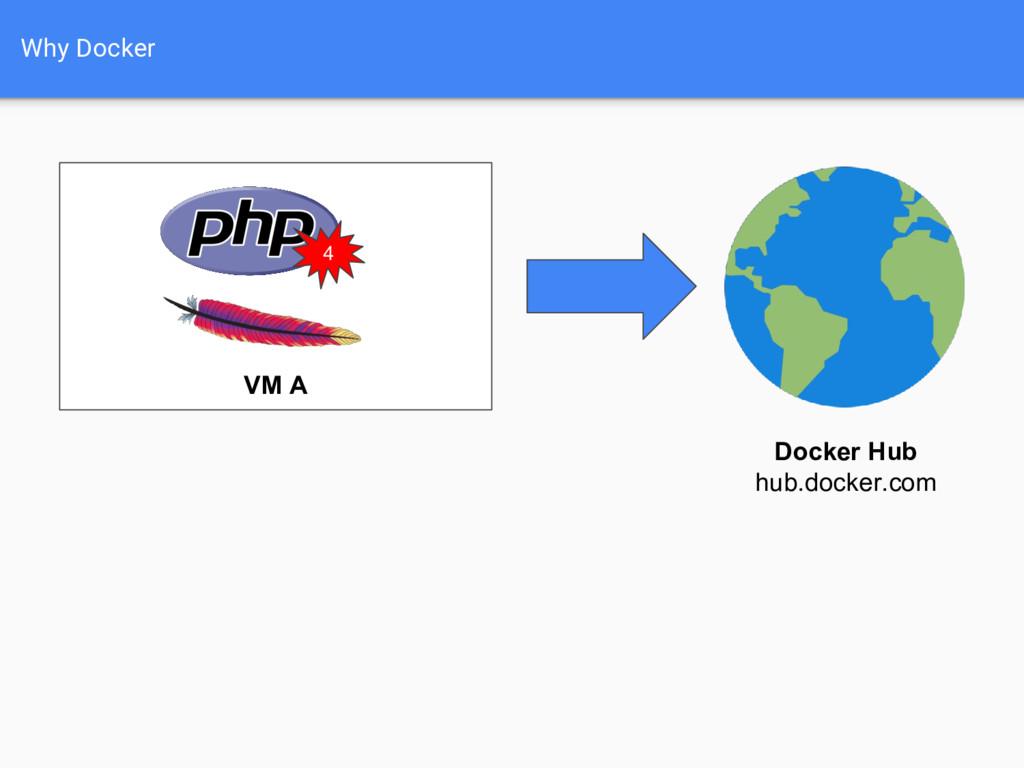 Why Docker VM A 4 Docker Hub hub.docker.com