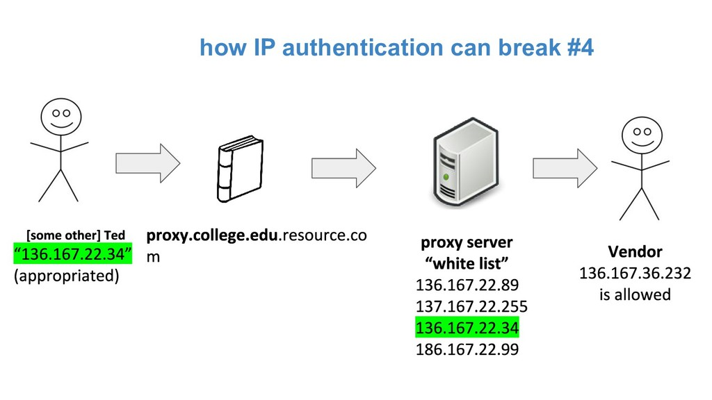 how IP authentication can break #4