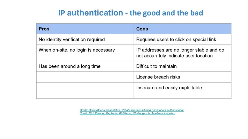 authentication Credit: Open Athens presentation...