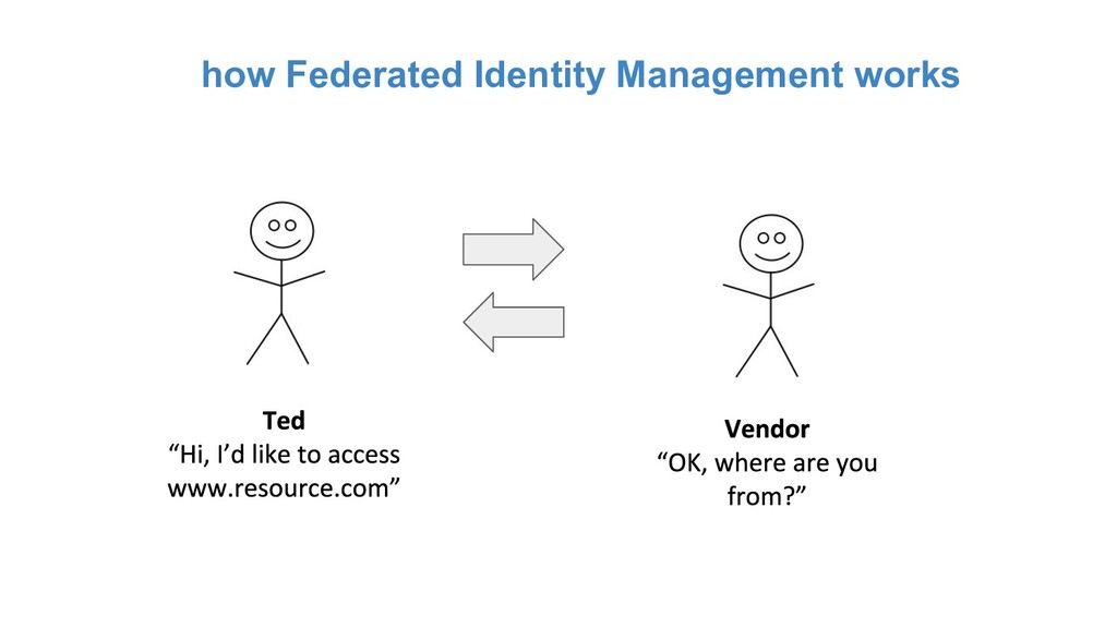 how Federated Identity Management works
