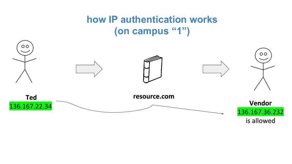 "how IP authentication works (on campus ""1"")"