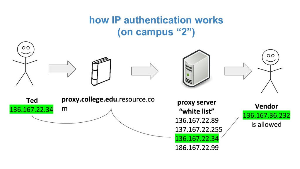 """how IP authentication works (on campus """"2"""")"""