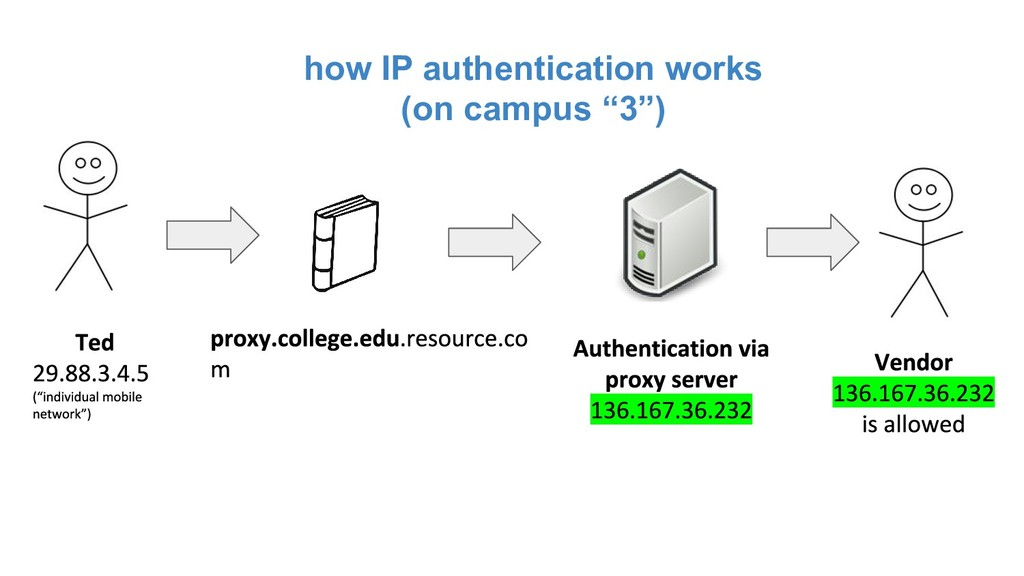 "how IP authentication works (on campus ""3"")"