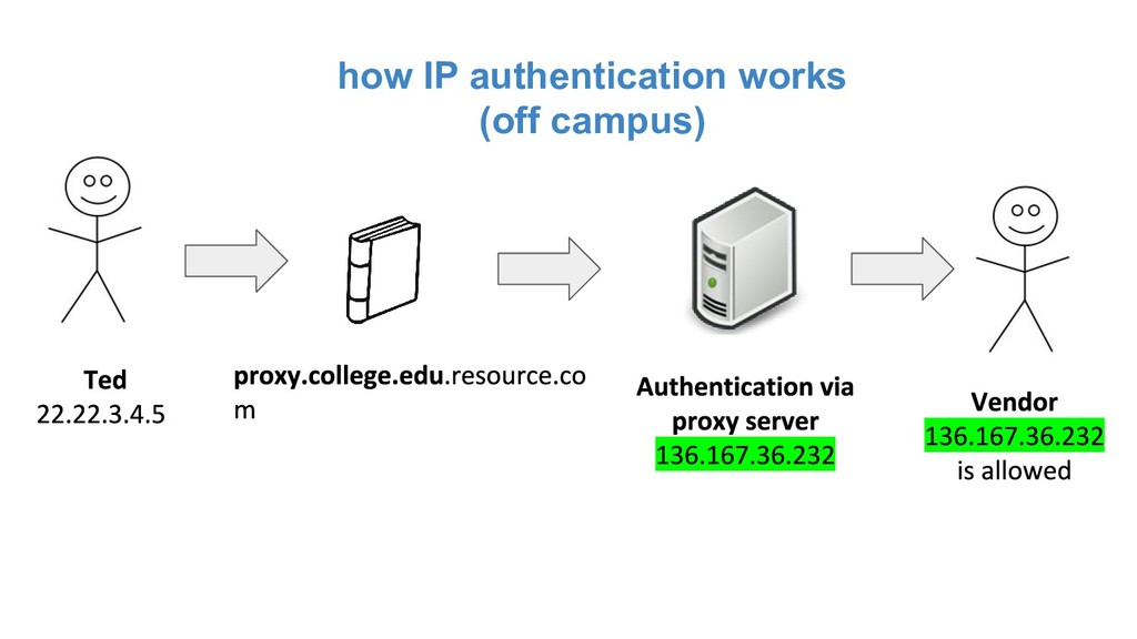how IP authentication works (off campus)