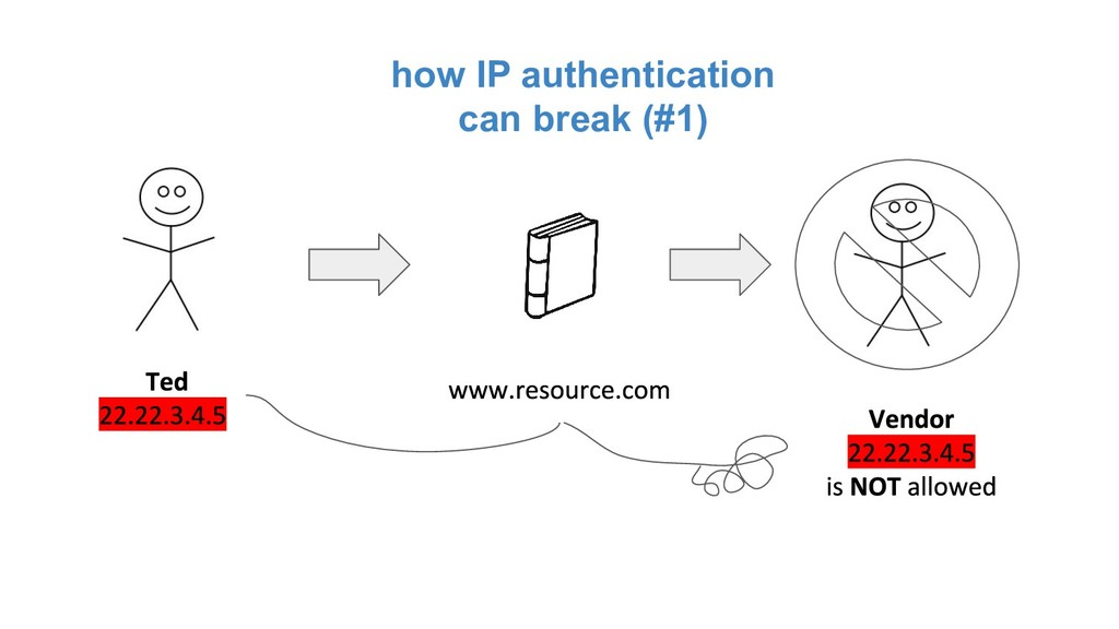 how IP authentication can break (#1)