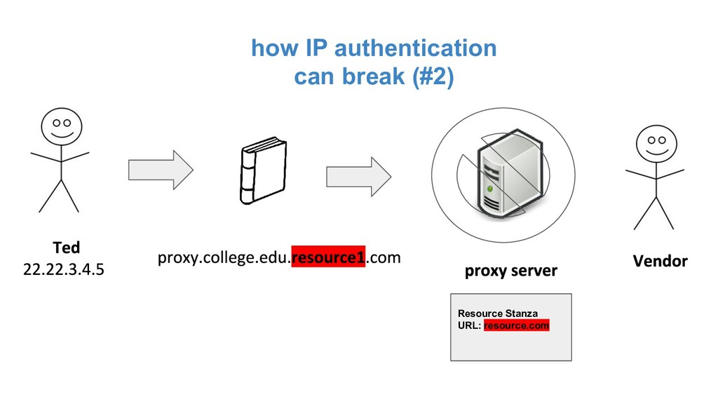 how IP authentication can break (#2) Resource S...