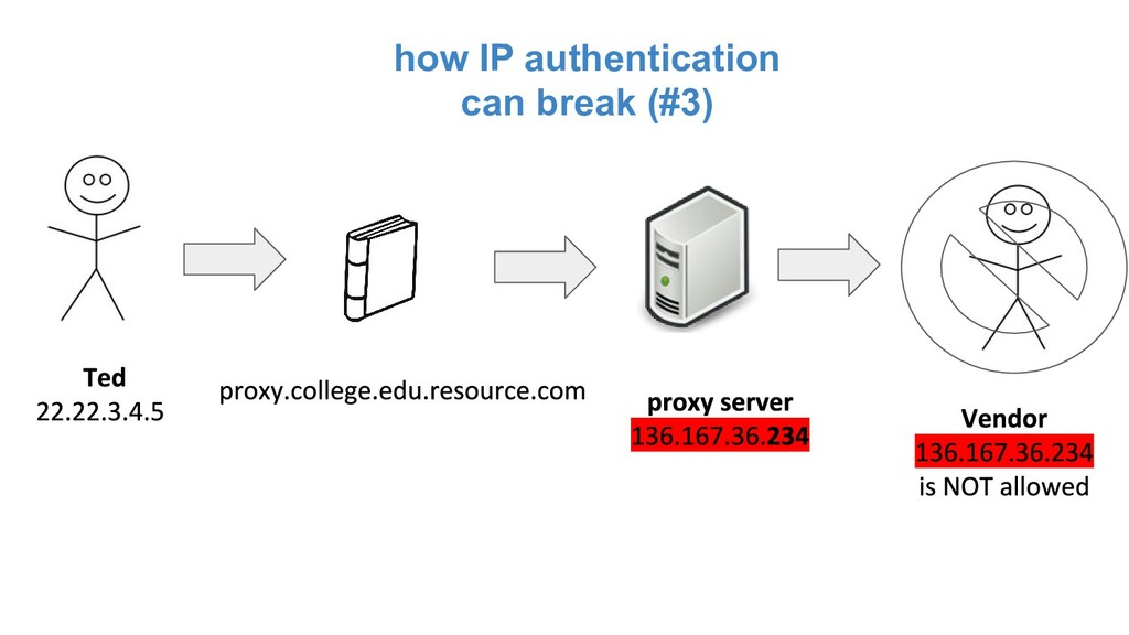 how IP authentication can break (#3)