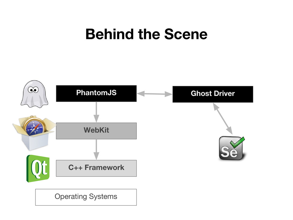 Behind the Scene C++ Framework Operating System...