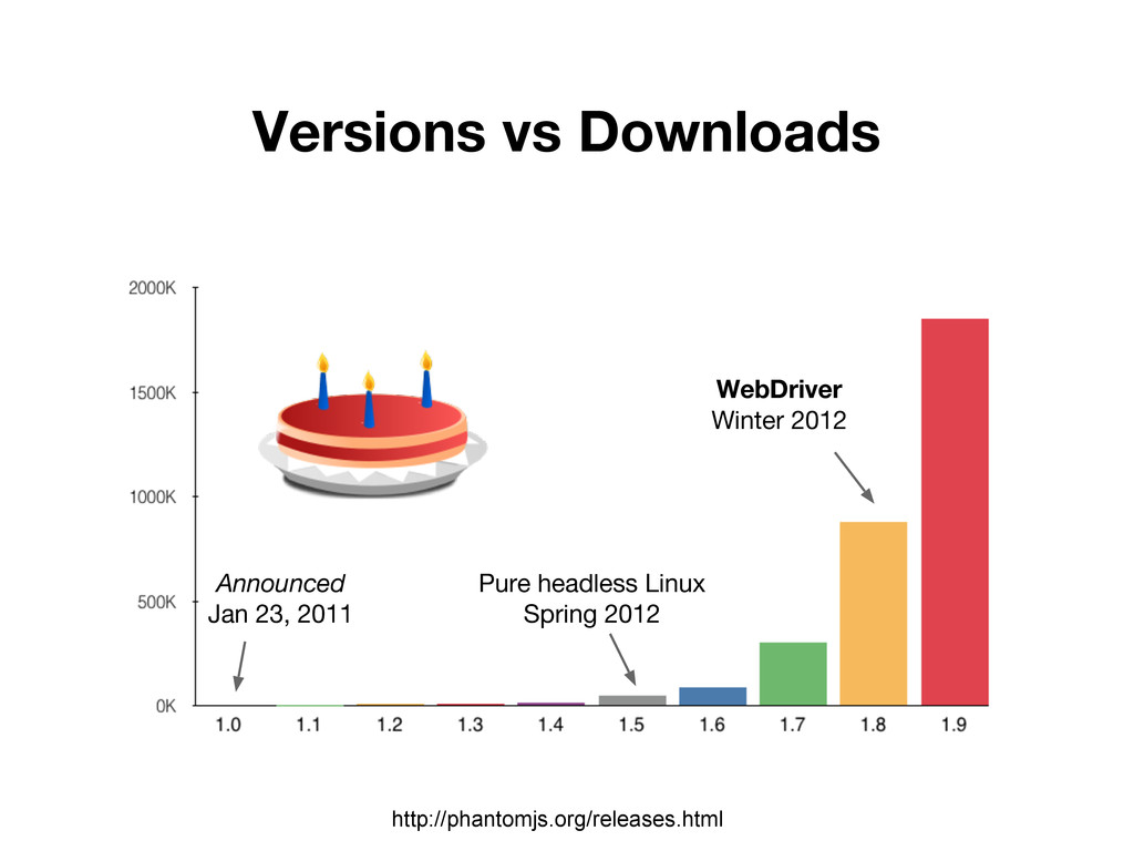 Versions vs Downloads http://phantomjs.org/rele...