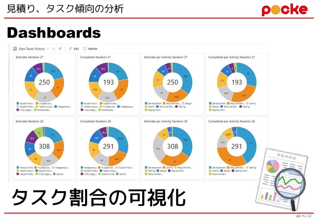 48 ページ 見積り、タスク傾向の分析 Dashboards タスク割合の可視化