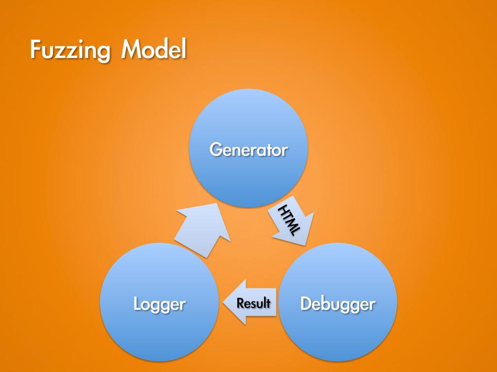 Fuzzing Model Generator Debugger Result Lo...
