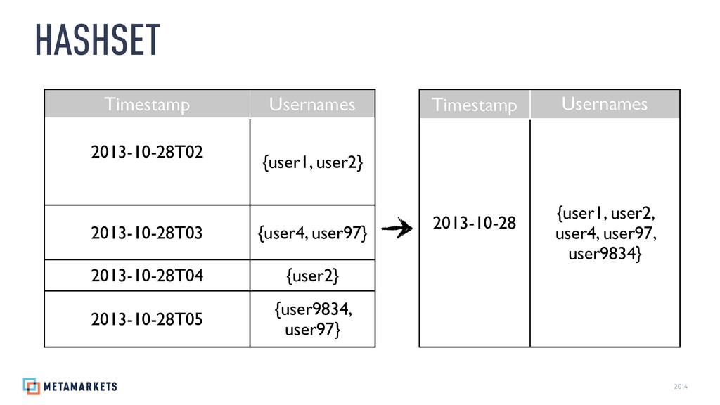 2014 HASHSET Timestamp Usernames  2013-10-28...