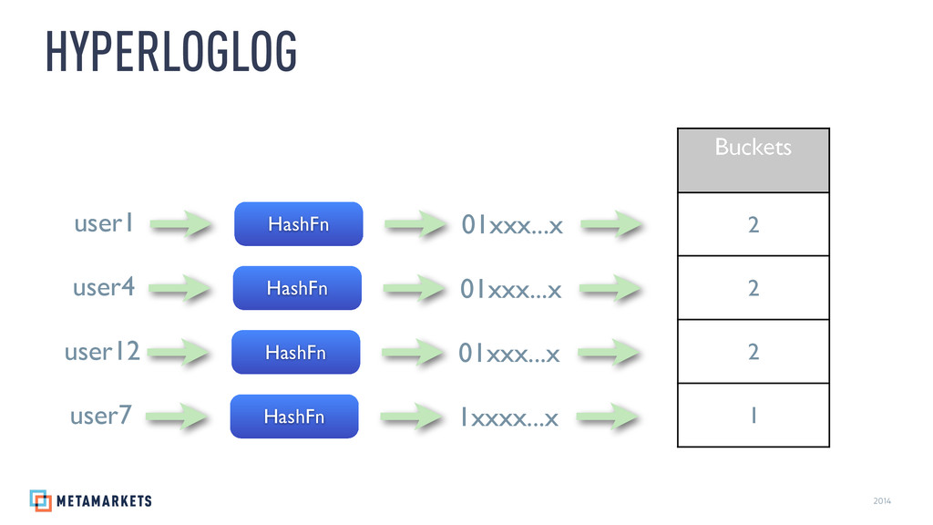 2014 HYPERLOGLOG HashFn 01xxx...x user1 Buckets...