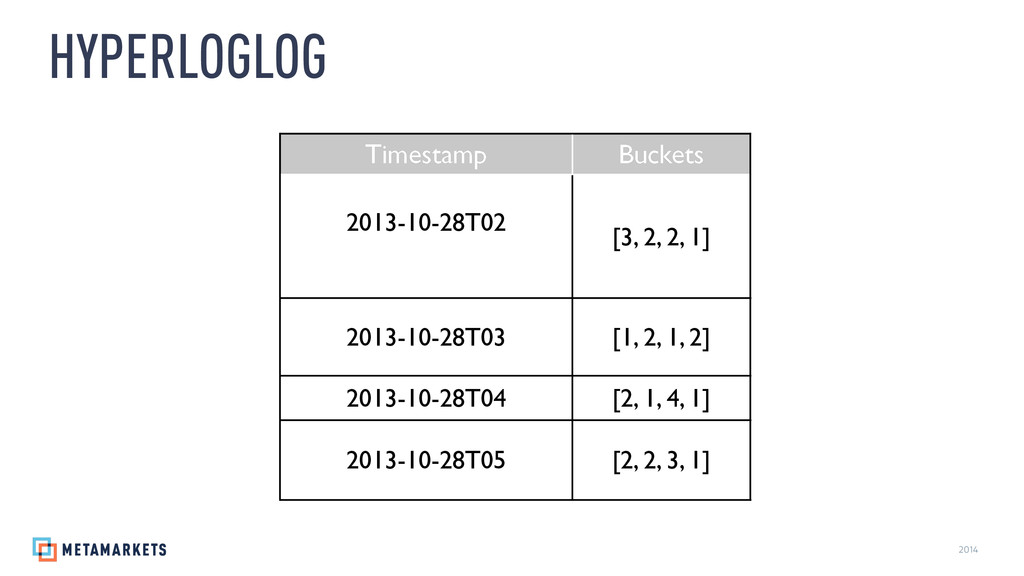 2014 HYPERLOGLOG Timestamp Buckets 2013-10-28T0...