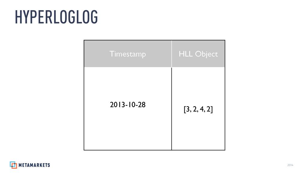 2014 HYPERLOGLOG Timestamp HLL Object 2013-10-2...