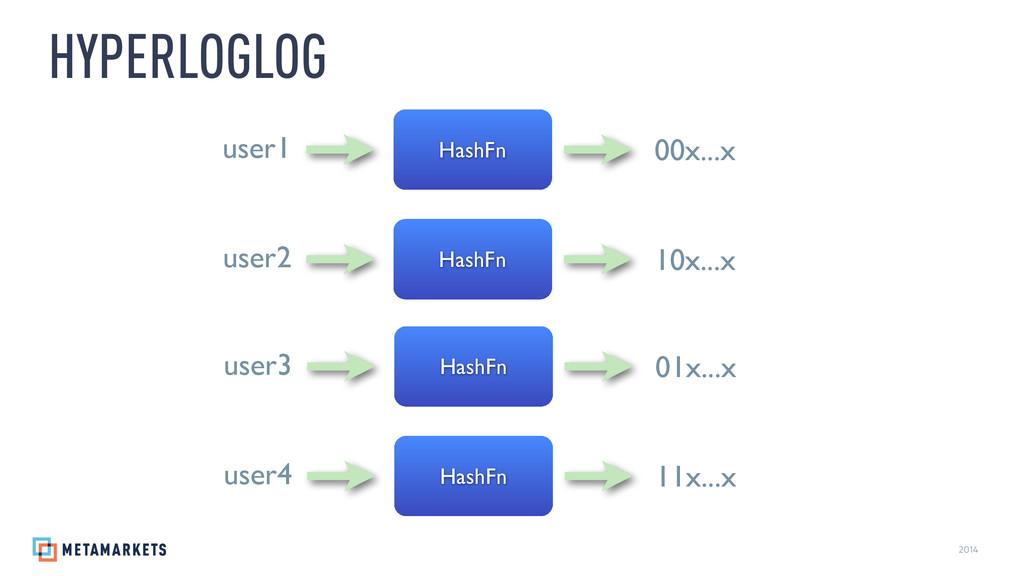 2014 HYPERLOGLOG HashFn 00x...x user1 HashFn 10...