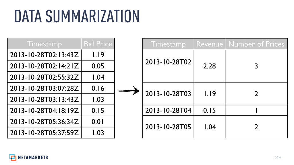 2014 DATA SUMMARIZATION Timestamp Revenue Numbe...