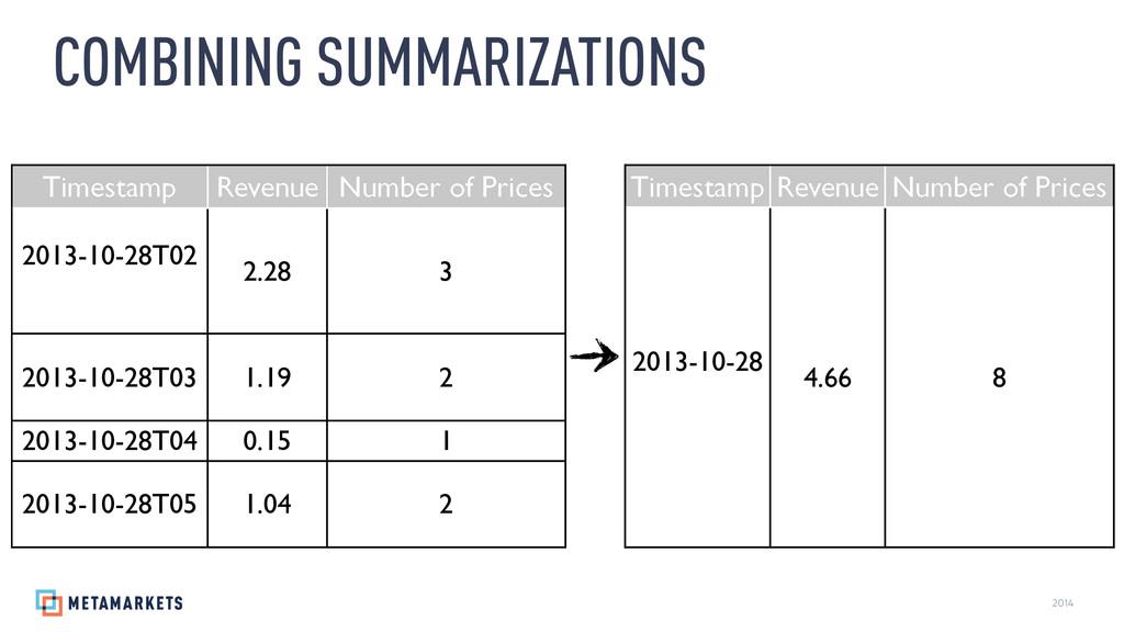 2014 COMBINING SUMMARIZATIONS Timestamp Revenue...