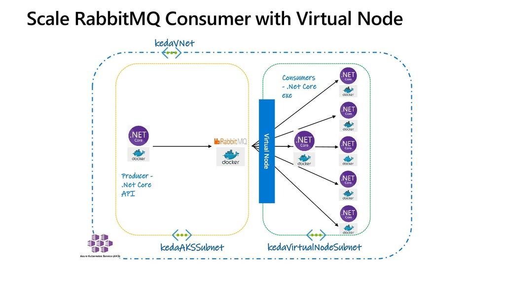 Scale RabbitMQ Consumer with Virtual Node kedaV...