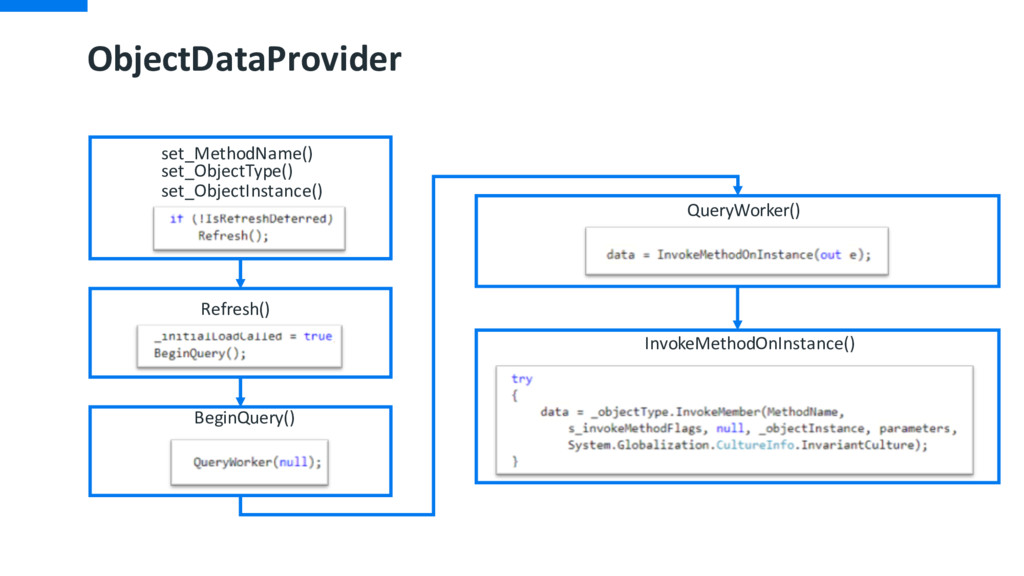 ObjectDataProvider set_MethodName() BeginQuery(...