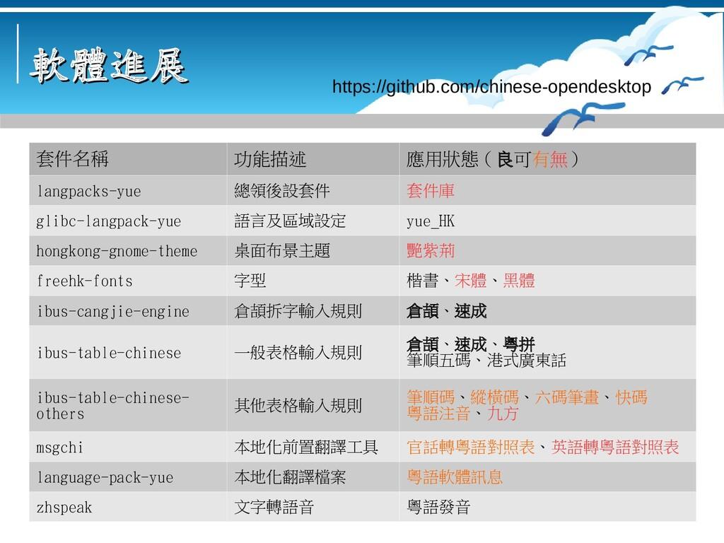 軟體進展 軟體進展 套件名稱 功能描述 應用狀態 ( 良可有無 ) langpacks-yue...