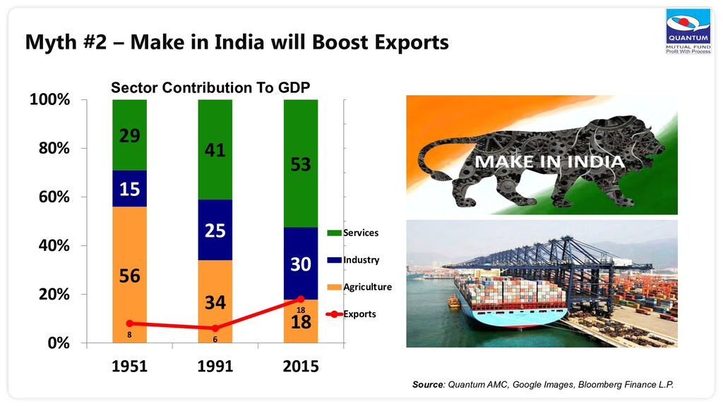 Myth #2 – Make in India will Boost Exports 56 3...