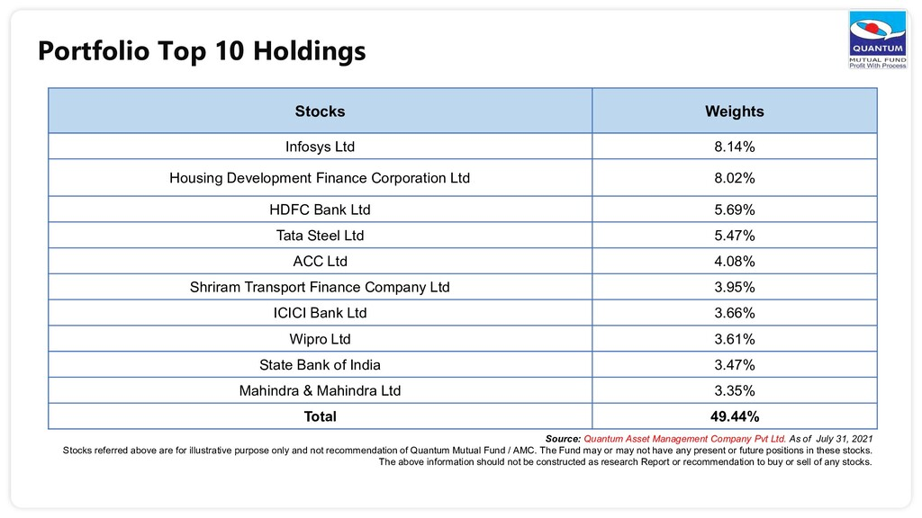 Portfolio Top 10 Holdings Stocks Weights Infosy...