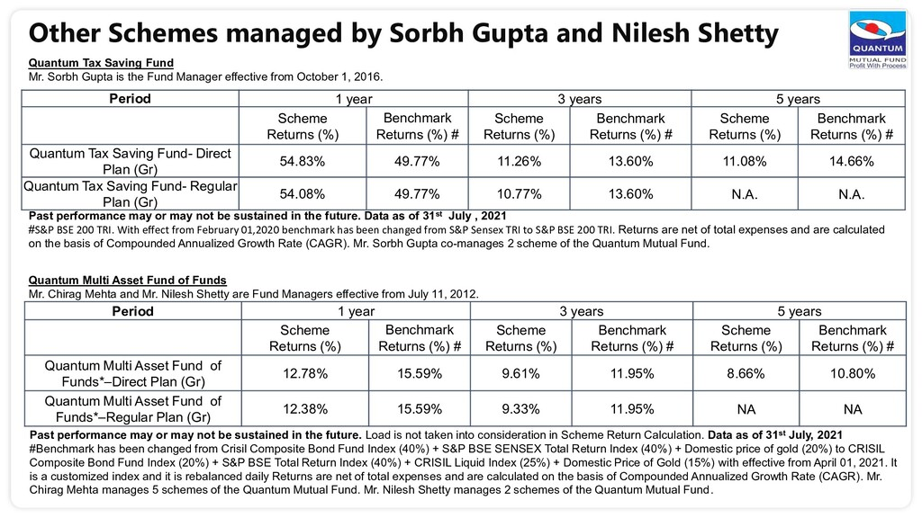 Other Schemes managed by Sorbh Gupta and Nilesh...